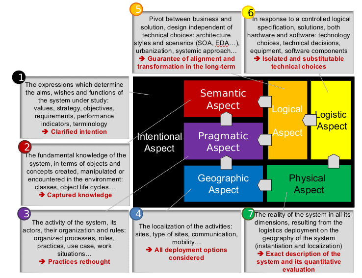Enterprise System Topologie