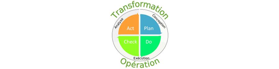 La transformation d'entreprise