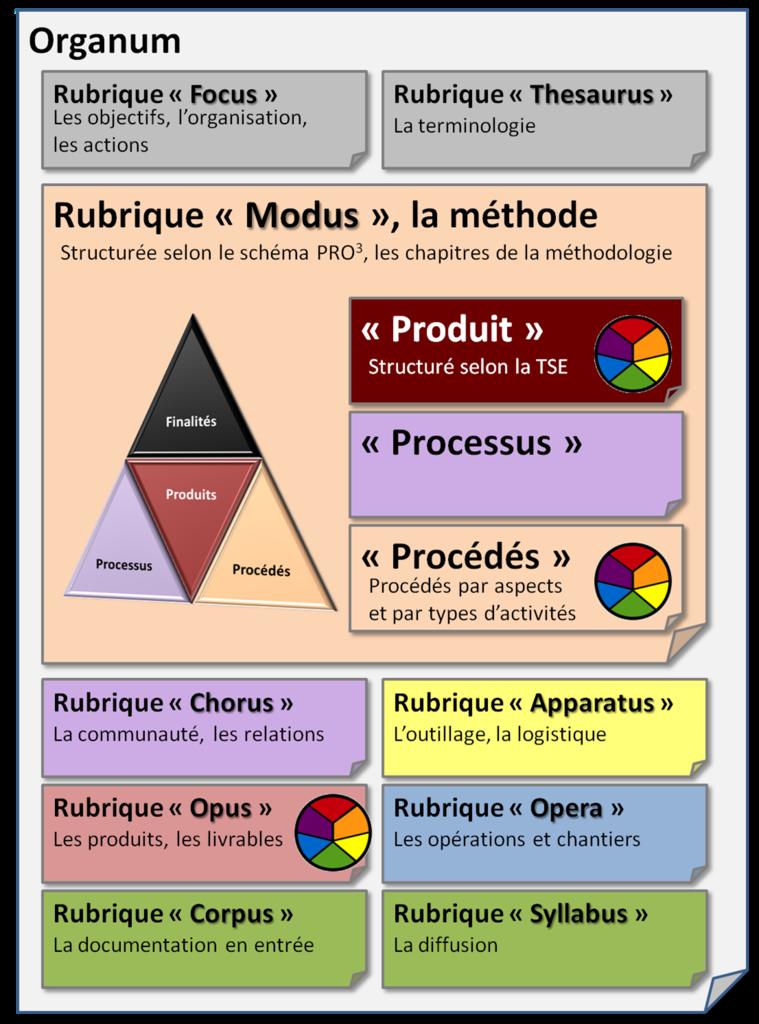 La structure de l'Organum, plan du wiki