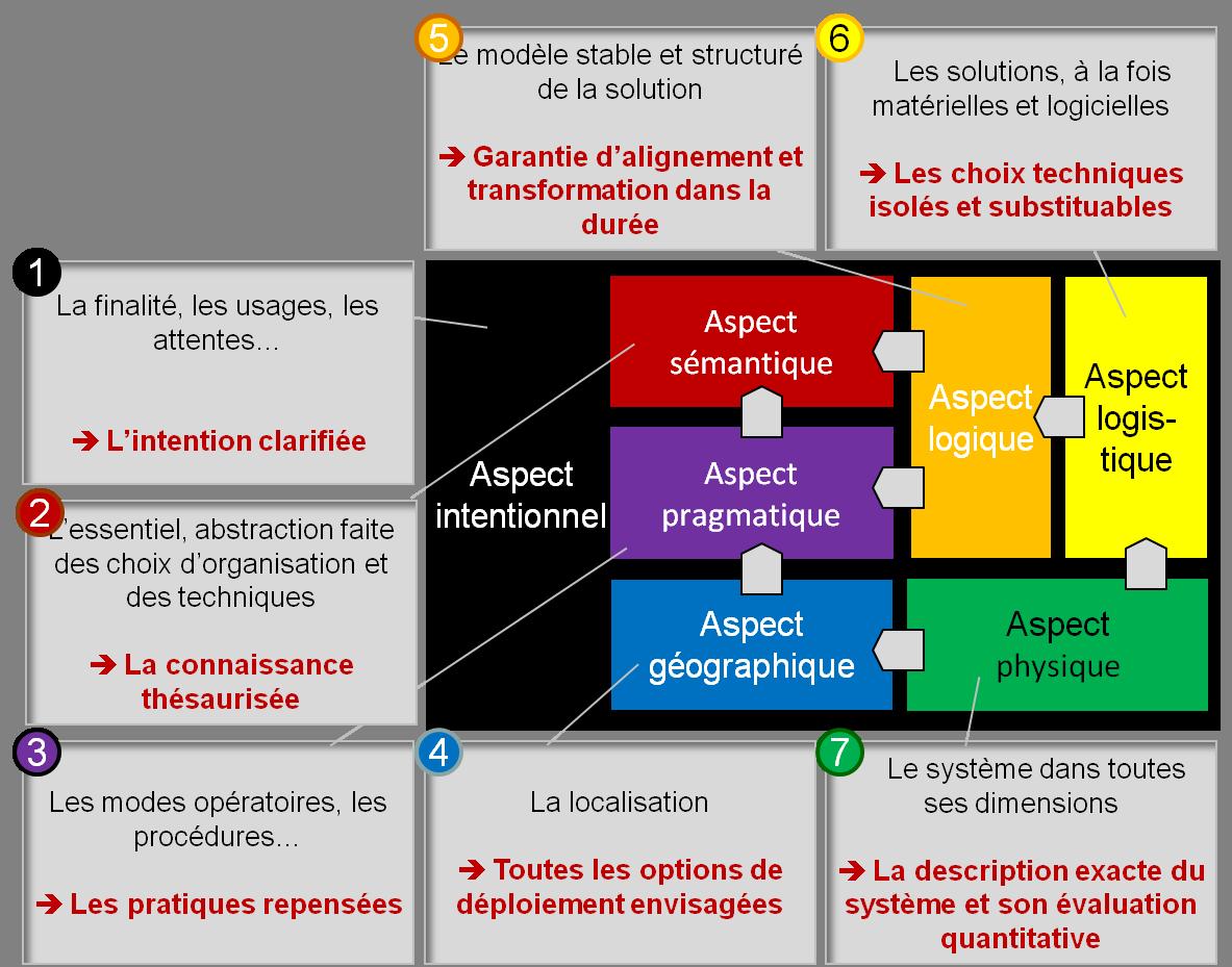 La Topologie du Système Entreprise