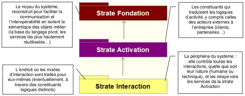 Principe de stratification