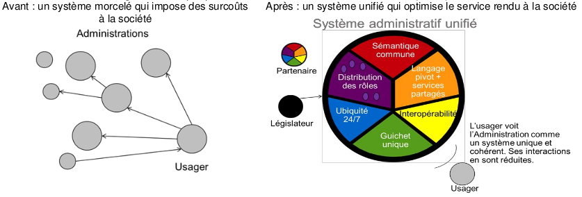 Multi-systemes