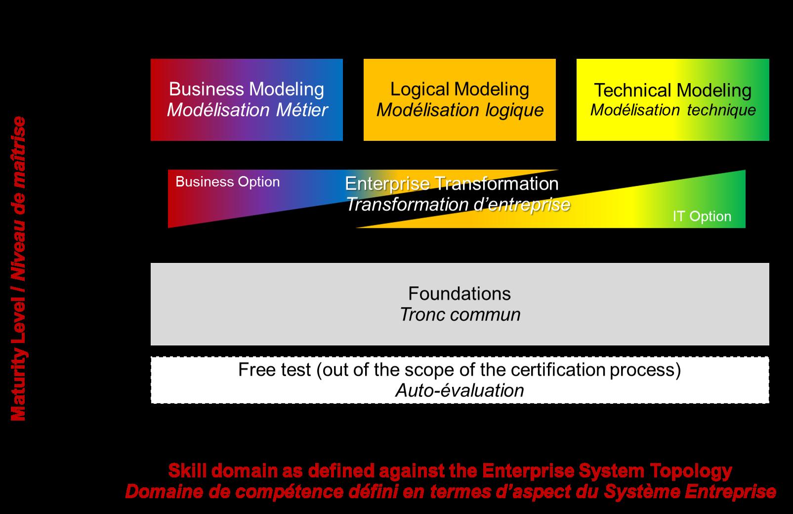 Le schéma de qualification Praxeme prévoit 7 certificats