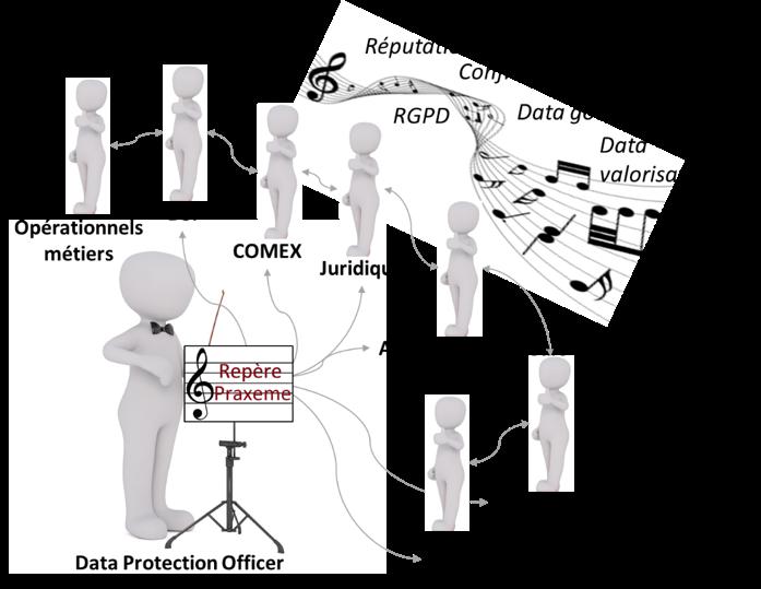 Le DPO Chef d'Orchestre